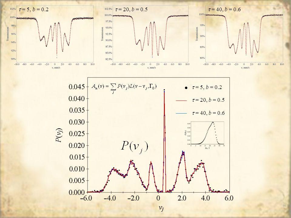  = 5, b = 0.2  = 20, b = 0.5  = 40, b = 0.6  = 5, b = 0.2  = 20, b = 0.5  = 40, b = 0.6