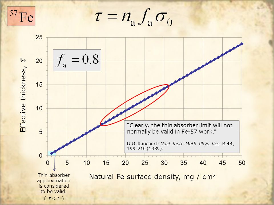"Natural Fe surface density, mg / cm 2 Effective thickness,  Thin absorber approximation is considered to be valid. (  < 1 ) ""Clearly, the thin absor"