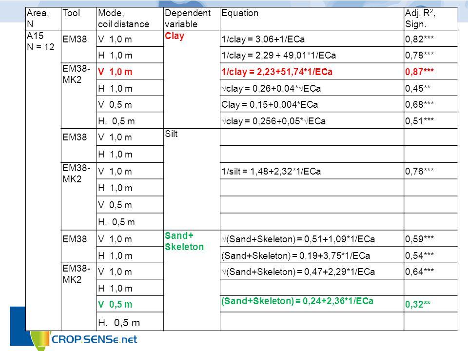 7 B1: Mapping of soil variety (4 weeks little rain) Site Dürnast