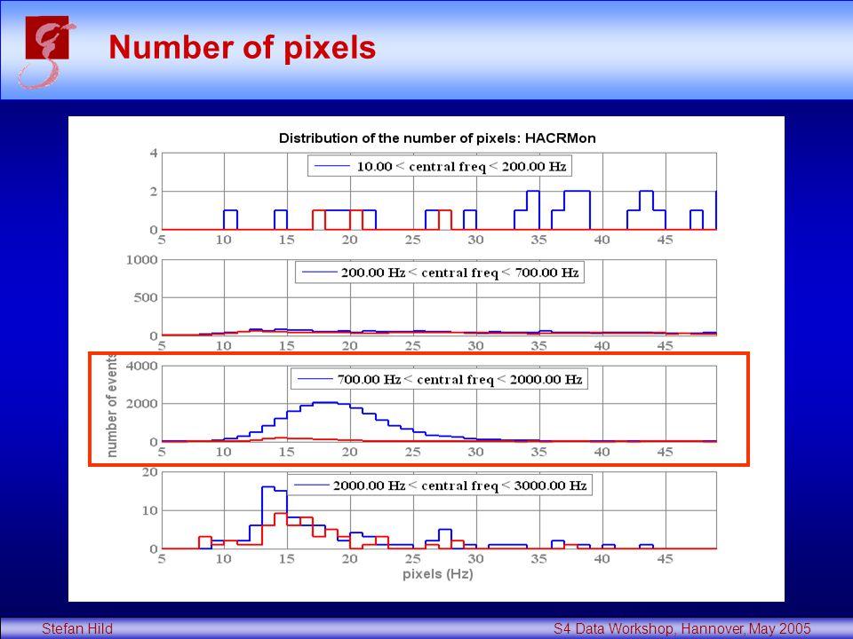 Stefan Hild S4 Data Workshop, Hannover, May 2005 Number of pixels