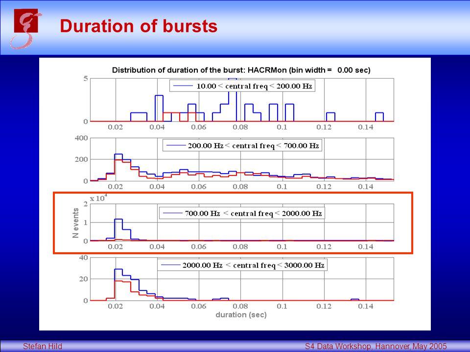Stefan Hild S4 Data Workshop, Hannover, May 2005 Duration of bursts