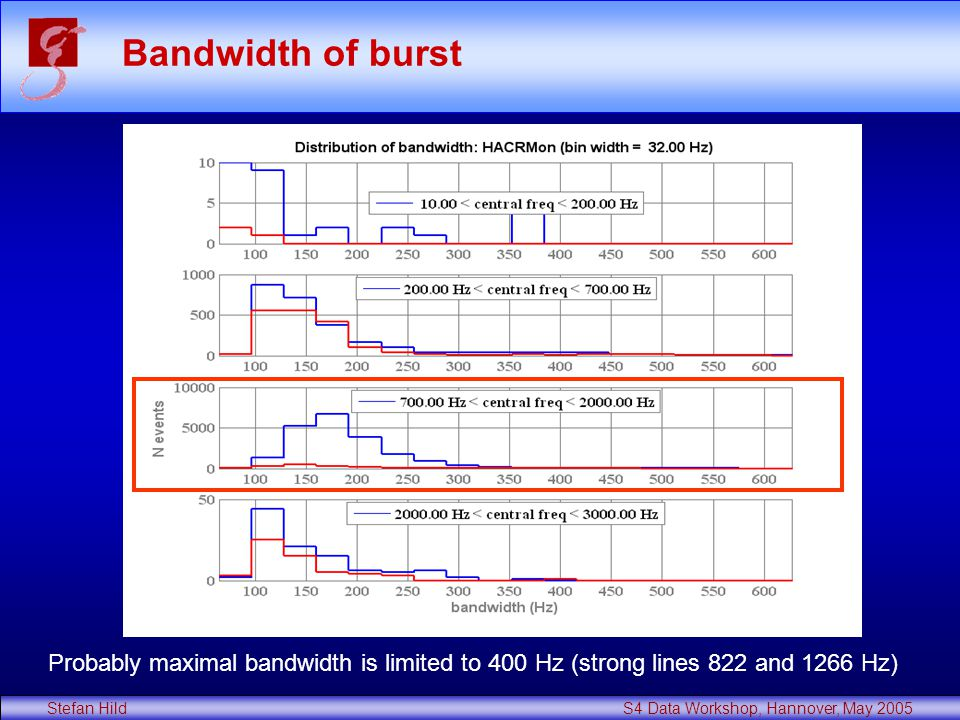 Stefan Hild S4 Data Workshop, Hannover, May 2005 Bandwidth of burst Probably maximal bandwidth is limited to 400 Hz (strong lines 822 and 1266 Hz)