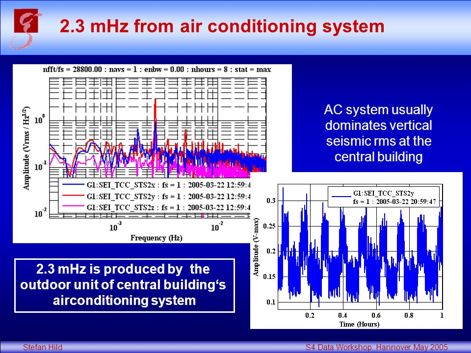 Stefan Hild S4 Data Workshop, Hannover, May 2005 2.3 mHz from air conditioning system 2.3 mHz is produced by the outdoor unit of central building's airconditioning system AC system usually dominates vertical seismic rms at the central building