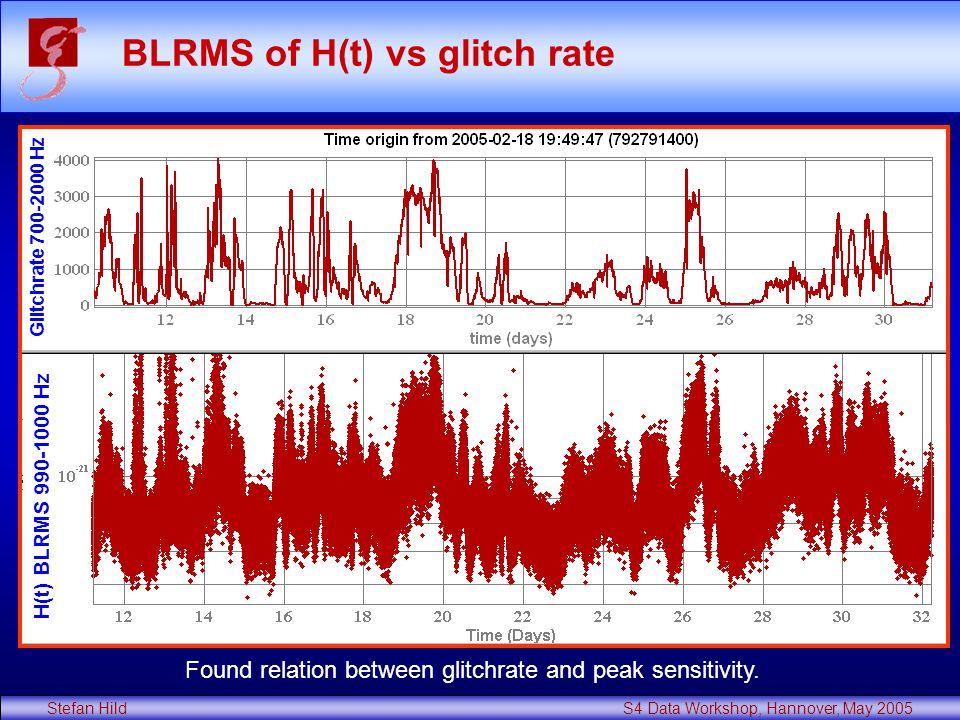 Stefan Hild S4 Data Workshop, Hannover, May 2005 BLRMS of H(t) vs glitch rate H(t) BLRMS 990-1000 Hz Glitchrate 700-2000 Hz Found relation between glitchrate and peak sensitivity.