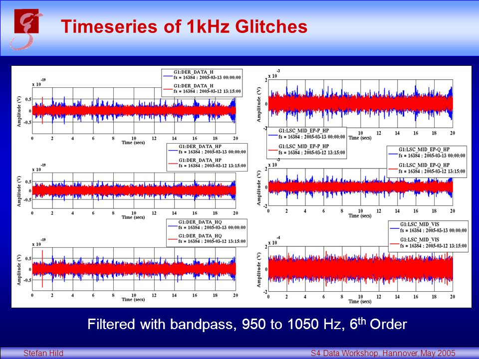 Stefan Hild S4 Data Workshop, Hannover, May 2005 Timeseries of 1kHz Glitches Filtered with bandpass, 950 to 1050 Hz, 6 th Order