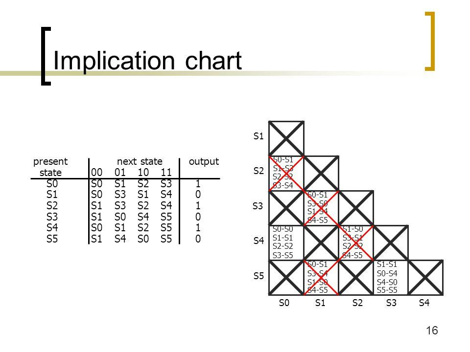 17 Minimized FSM minimized state table (S0==S4) (S3==S5) present next state output state00011011 S0 S0 S1S2S3 1 S1S0 S3 S1S3 0 S2S1S3 S2S0 1 S3 S1S0 S0 S3 0 present next state output state00011011 S0S0S1S2S31 S1S0S3S1S40 S2S1S3S2S41 S3S1S0S4S50 S4S0S1S2S51 S5S1S4S0S50 S0-S1 S1-S3 S2-S2 S3-S4 S0-S0 S1-S1 S2-S2 S3-S5 S0-S1 S3-S0 S1-S4 S4-S5 S0-S1 S3-S4 S1-S0 S4-S5 S1-S0 S3-S1 S2-S2 S4-S5 S4-S0 S5-S5 S1-S1 S0-S4 S1 S2 S3 S4 S5 S0S1S2S3S4