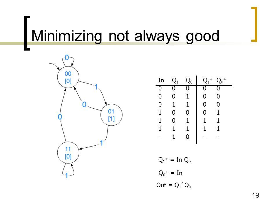 20 Minimizing not always good InQ 1 Q 0 Q 1 + Q 0 + 00000 00110 01000 01110 10001 10111 11001 11111 Q 1 + = Q 0 Q 0 + = In Out = Q 1 ' Q 0