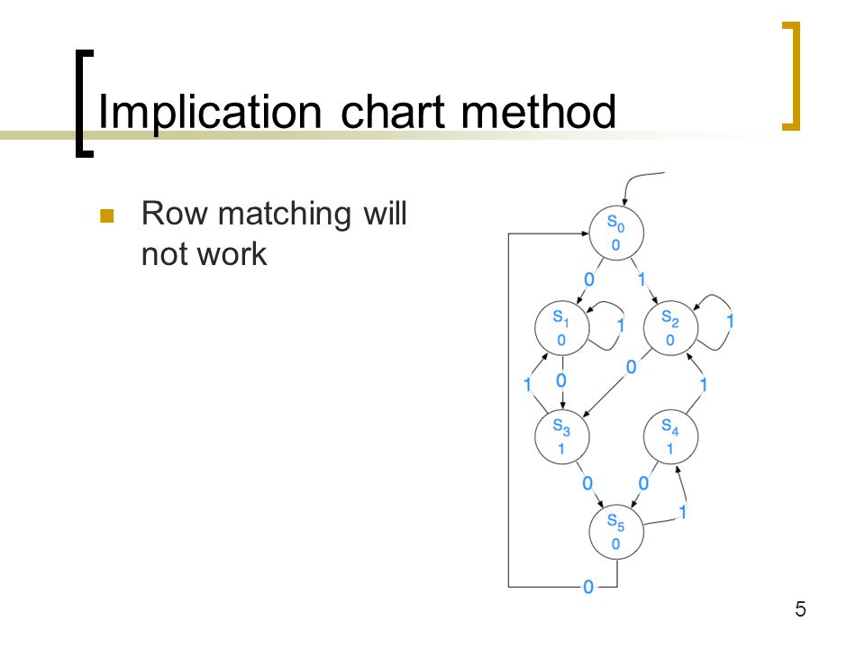 6 Implication chart method Basic Idea: Assume that all states are grouped together and only split state pairs that must be split