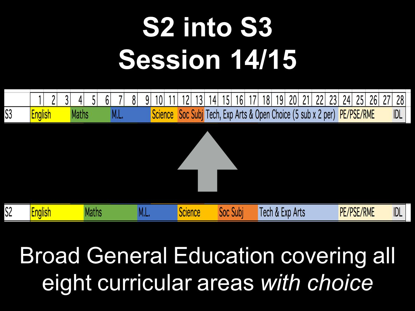 S2 into S3 Session 14/15 Broad General Education covering all eight curricular areas with choice