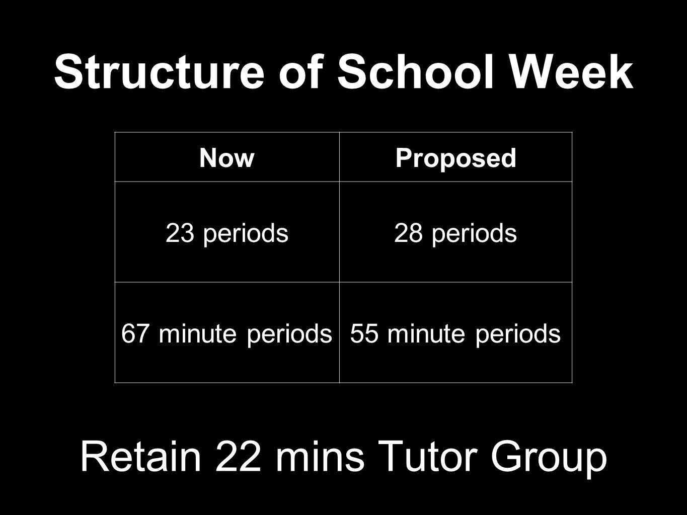 Structure of School Week Retain 22 mins Tutor Group NowProposed 23 periods28 periods 67 minute periods55 minute periods