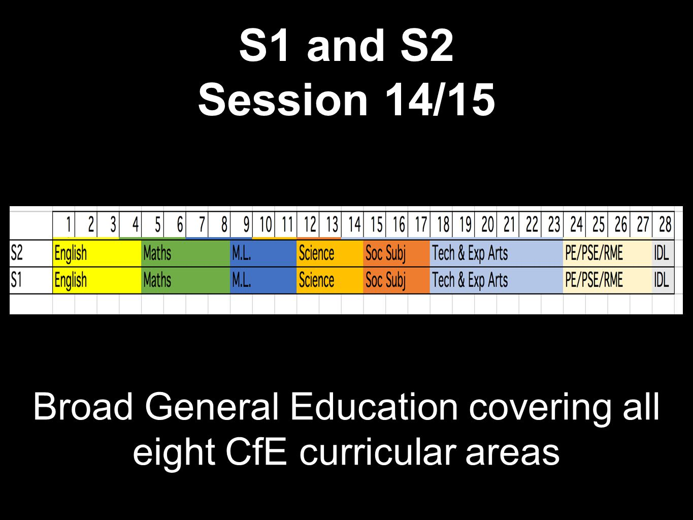 S3 Broad General Education with increased Personalisation & Choice 10 subjects covering all 8 CfE curricular areas English, Maths, a Science, a Social Subject and Modern Languages are compulsory Choose 5 other subjects across curricular areas 4 core activities - PE, PSE, RME and IDL