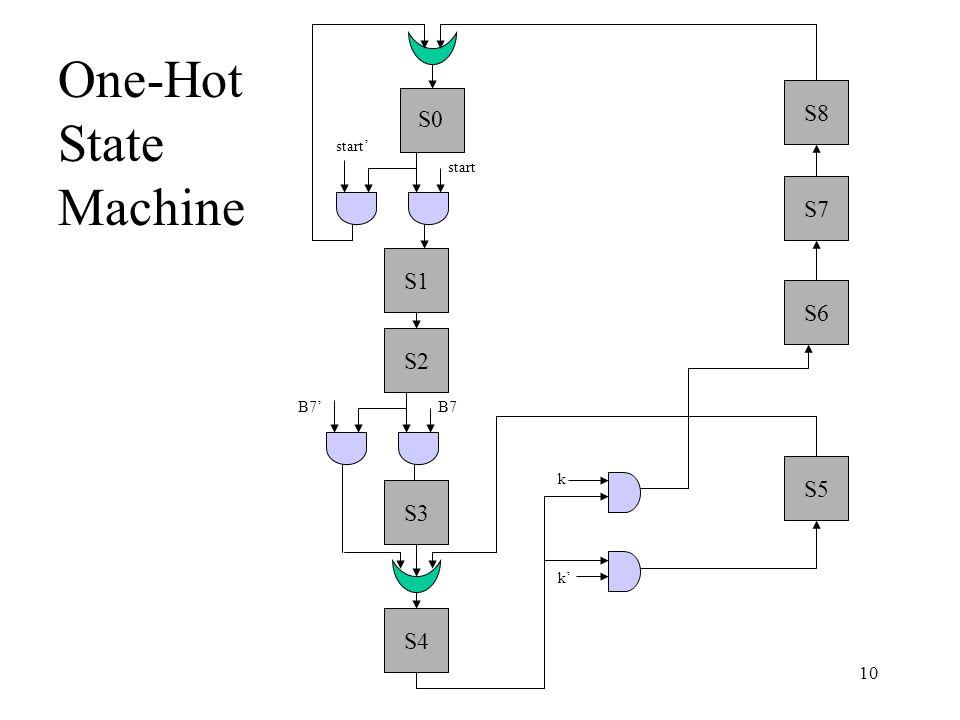 start start' S2 S3 B7B7' S5 S6 S0 S1 S4 k k' S7 S8 10 One-Hot State Machine
