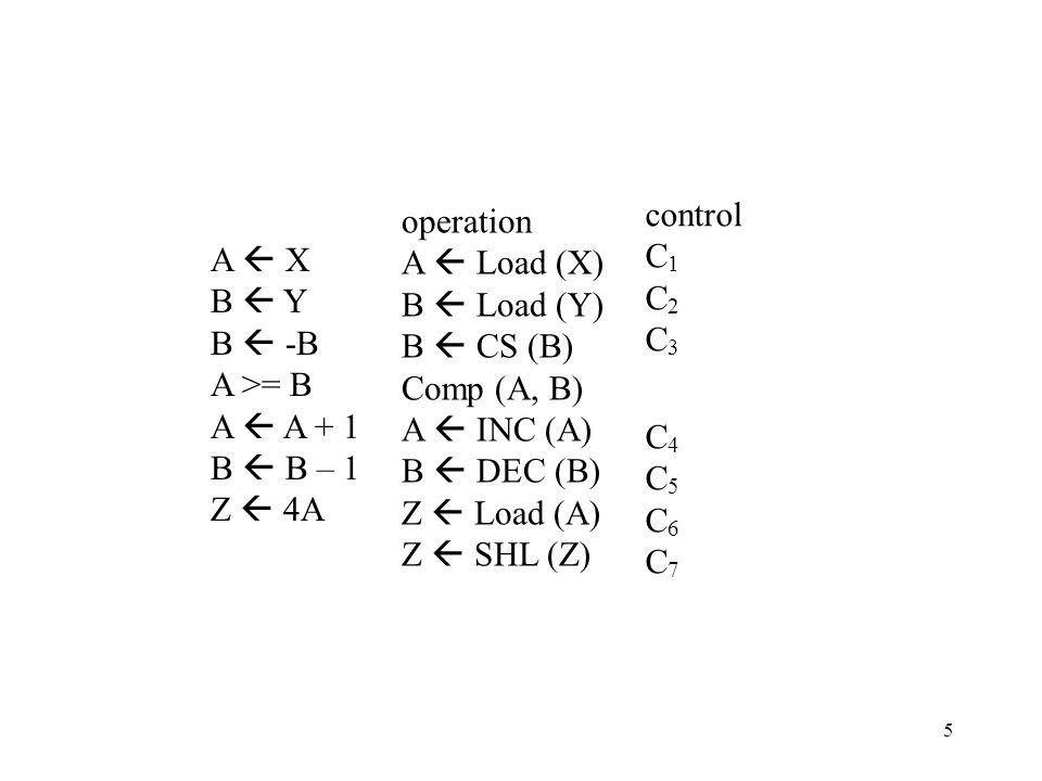 A  X B  Y B  -B A >= B A  A + 1 B  B – 1 Z  4A operation A  Load (X) B  Load (Y) B  CS (B) Comp (A, B) A  INC (A) B  DEC (B) Z  Load (A) Z  SHL (Z) control C 1 C 2 C 3 C 4 C 5 C 6 C 7 5