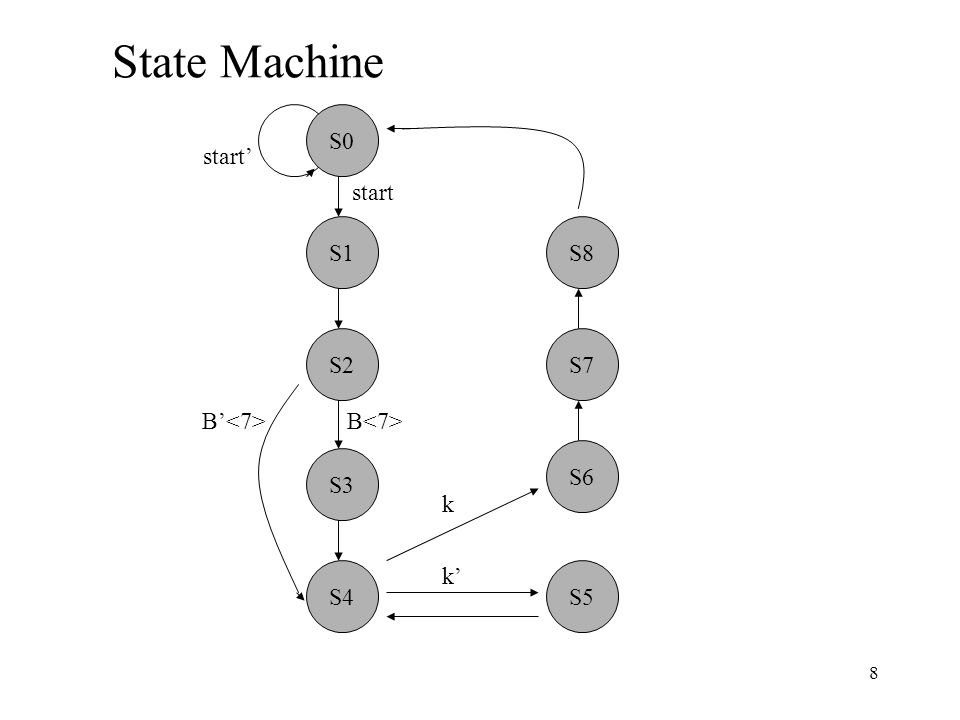 9 Control Subsystem: One-Hot State Machine Design Input: State Diagram 1.Use a flip flop to replace each state.