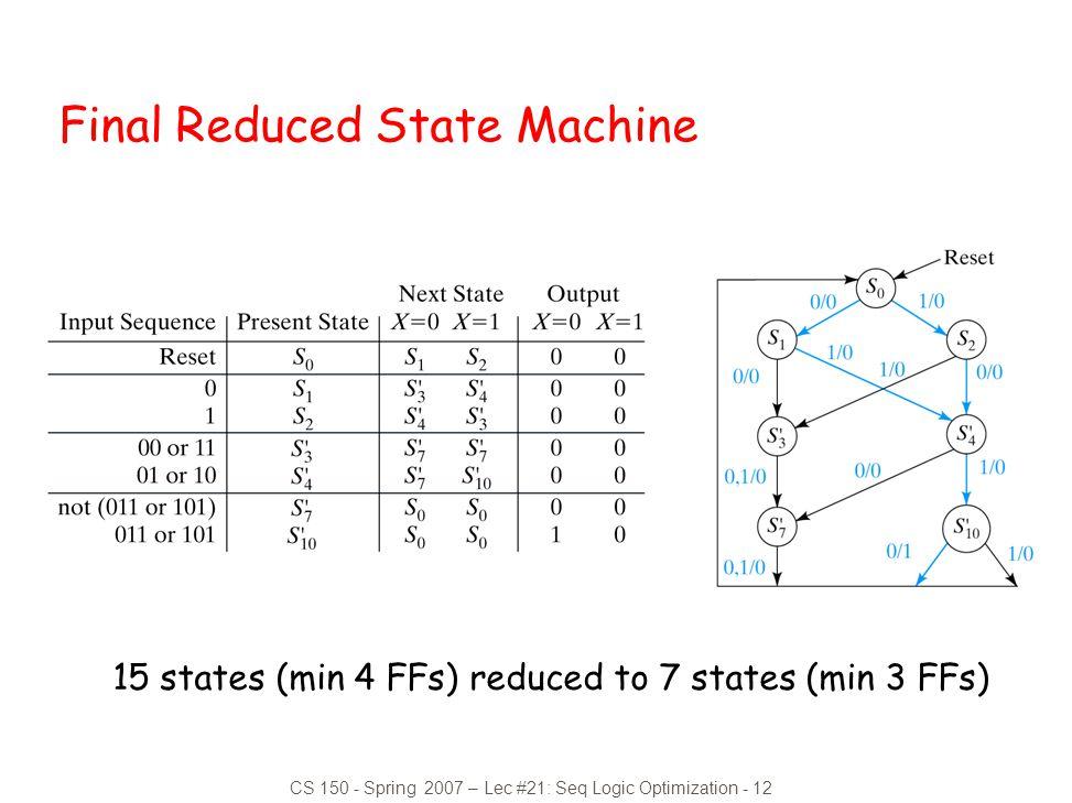 CS 150 - Spring 2007 – Lec #21: Seq Logic Optimization - 12 Final Reduced State Machine 15 states (min 4 FFs) reduced to 7 states (min 3 FFs)