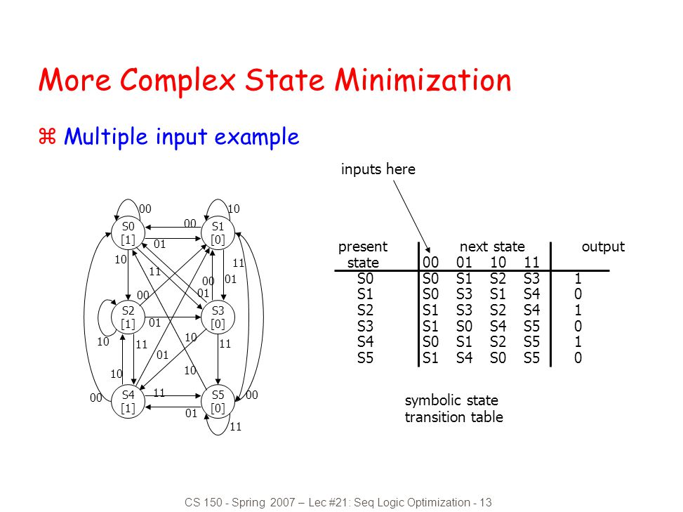 CS 150 - Spring 2007 – Lec #21: Seq Logic Optimization - 13 symbolic state transition table present next state output state00011011 S0S0S1S2S31 S1S0S3