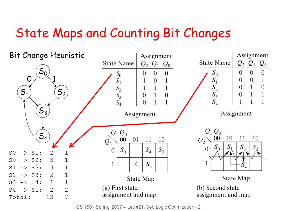 CS 150 - Spring 2007 – Lec #21: Seq Logic Optimization - 21 State Maps and Counting Bit Changes Bit Change Heuristic S0S0 S1S1 S2S2 S3S3 S4S4 01 S0 ->