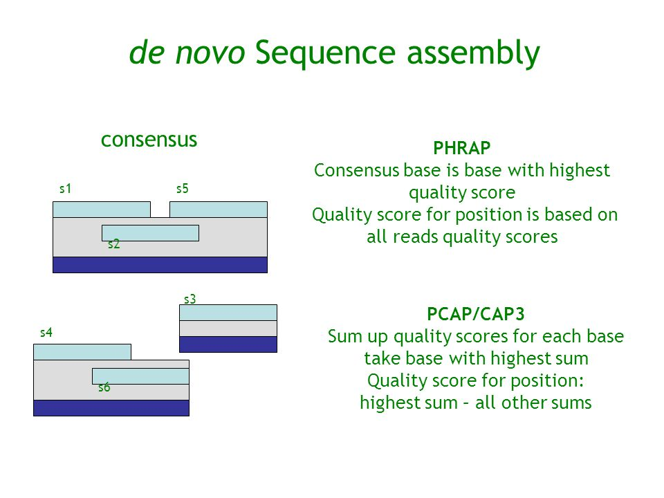 consensus s1 s2 s5 s3 s6 de novo Sequence assembly s4 PHRAP Consensus base is base with highest quality score Quality score for position is based on a