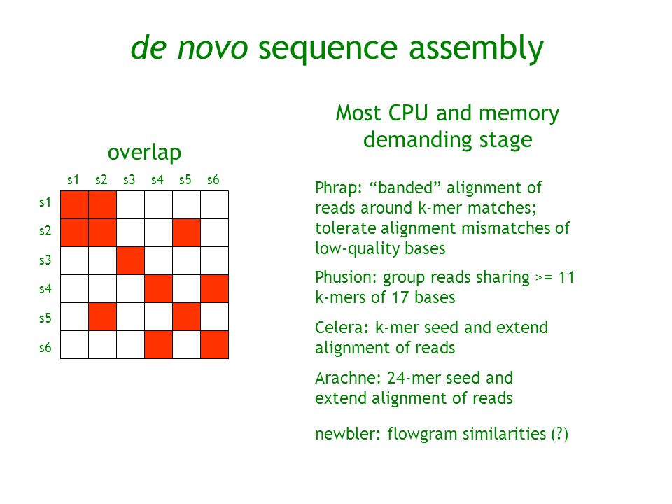 de novo sequence assembly overlap s1 s2 s3 s4 s5 s6s1s2s3s4s5s6 Most CPU and memory demanding stage Phusion: group reads sharing >= 11 k-mers of 17 ba