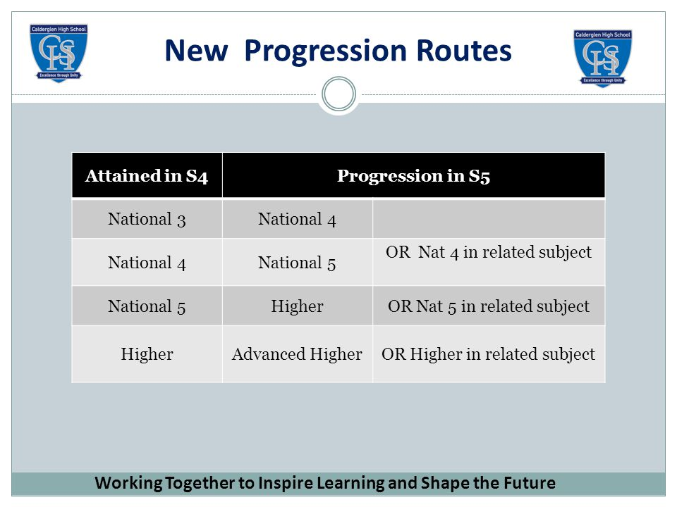 New Progression Routes Working Together to Inspire Learning and Shape the Future Attained in S4Progression in S5 National 3National 4 National 5 OR Nat 4 in related subject National 5HigherOR Nat 5 in related subject HigherAdvanced HigherOR Higher in related subject