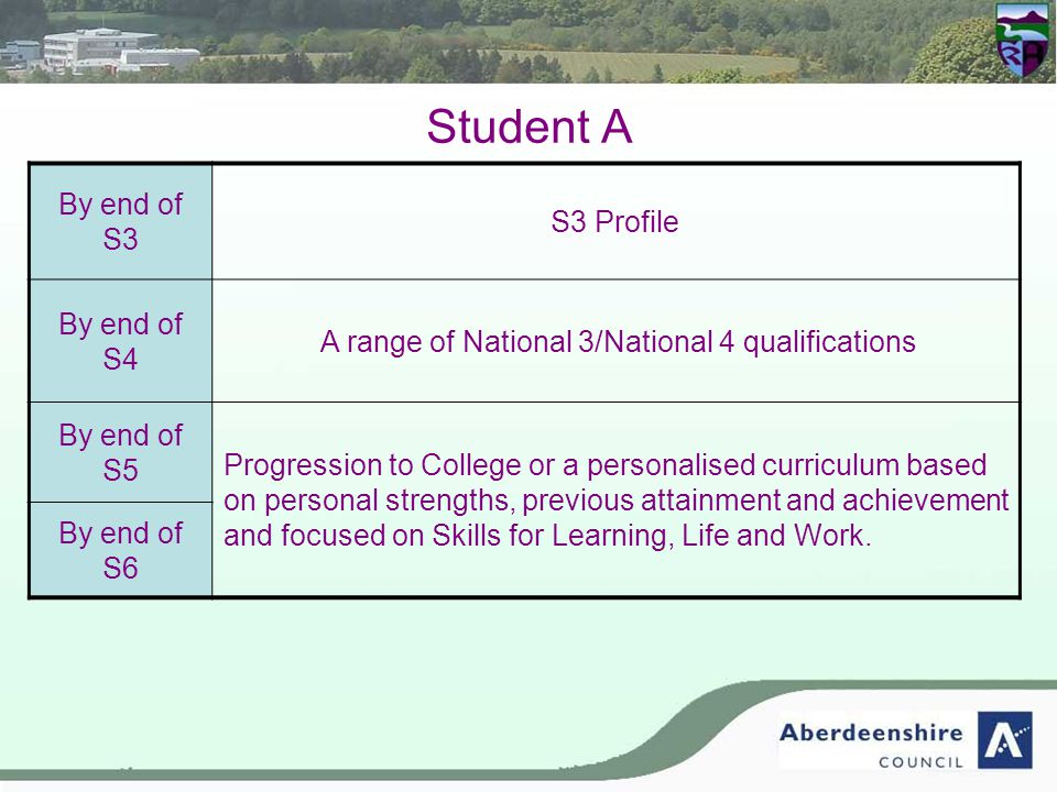 Student A By end of S3 S3 Profile By end of S4 A range of National 3/National 4 qualifications By end of S5 Progression to College or a personalised curriculum based on personal strengths, previous attainment and achievement and focused on Skills for Learning, Life and Work.