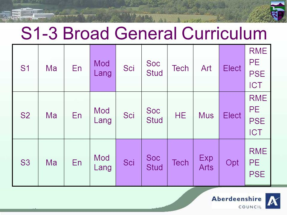 S1-3 Broad General Curriculum S1MaEn Mod Lang Sci Soc Stud TechArtElect RME PE PSE ICT S2MaEn Mod Lang Sci Soc Stud HEMusElect RME PE PSE ICT S3MaEn M