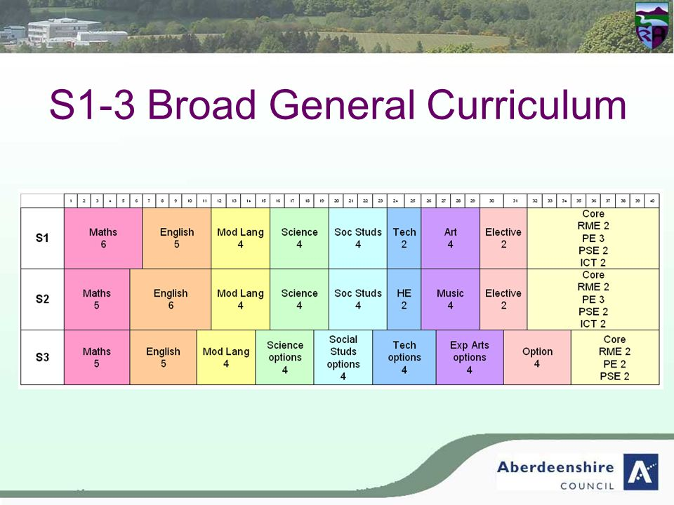 S1-3 Broad General Curriculum