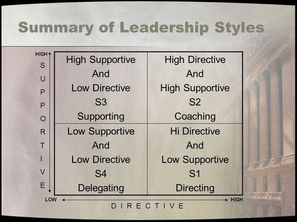 Summary of Leadership Styles High Supportive And Low Directive S3 Supporting High Directive And High Supportive S2 Coaching Low Supportive And Low Directive S4 Delegating Hi Directive And Low Supportive S1 Directing SUPPORTIVESUPPORTIVE D I R E C T I V E LOWHIGH
