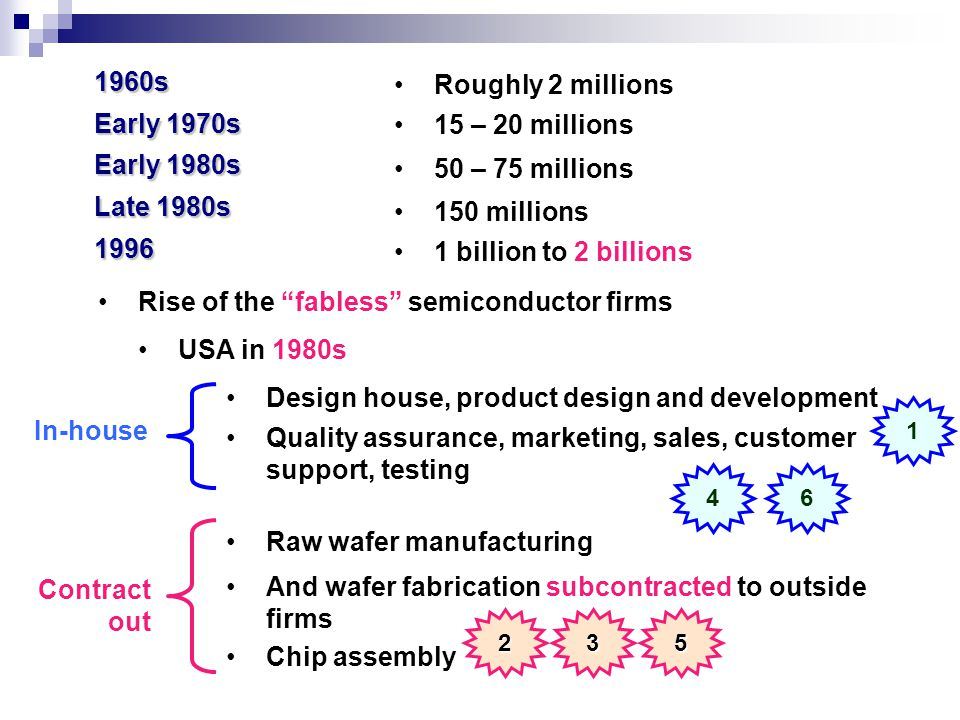 Rise of the fabless semiconductor firms 1960s Early 1970s Early 1980s Late 1980s 1996 Roughly 2 millions USA in 1980s Design house, product design and development Raw wafer manufacturing 15 – 20 millions 50 – 75 millions 150 millions 1 billion to 2 billions Quality assurance, marketing, sales, customer support, testing And wafer fabrication subcontracted to outside firms Chip assembly 1 46 235 In-house Contract out