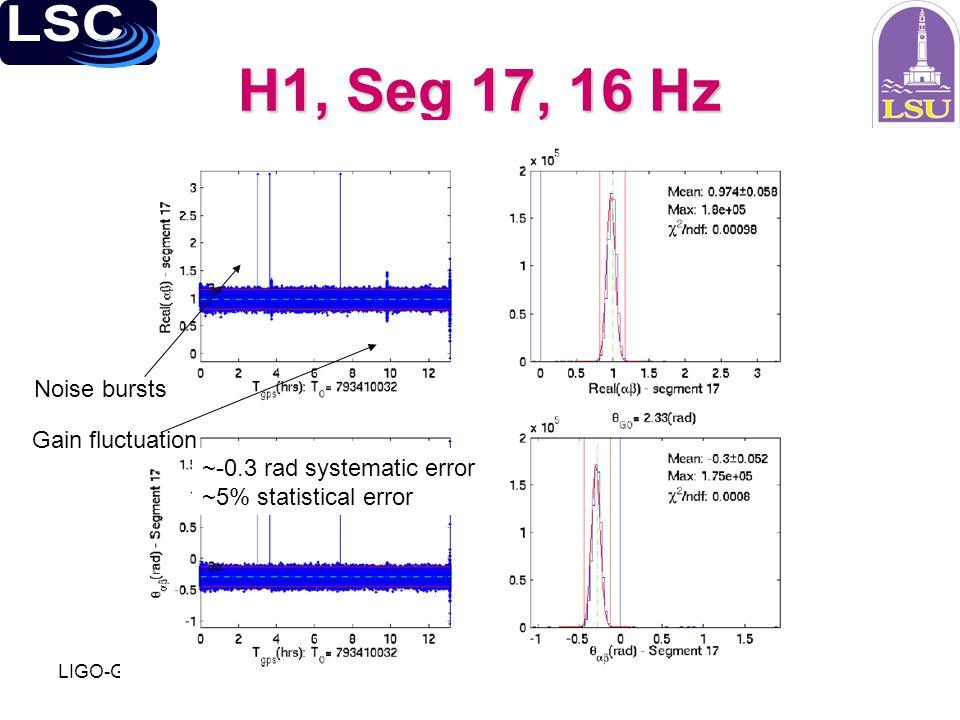 LIGO-G050185-00-Z H1, Seg 17, 16 Hz Noise bursts Gain fluctuation ~-0.3 rad systematic error ~5% statistical error