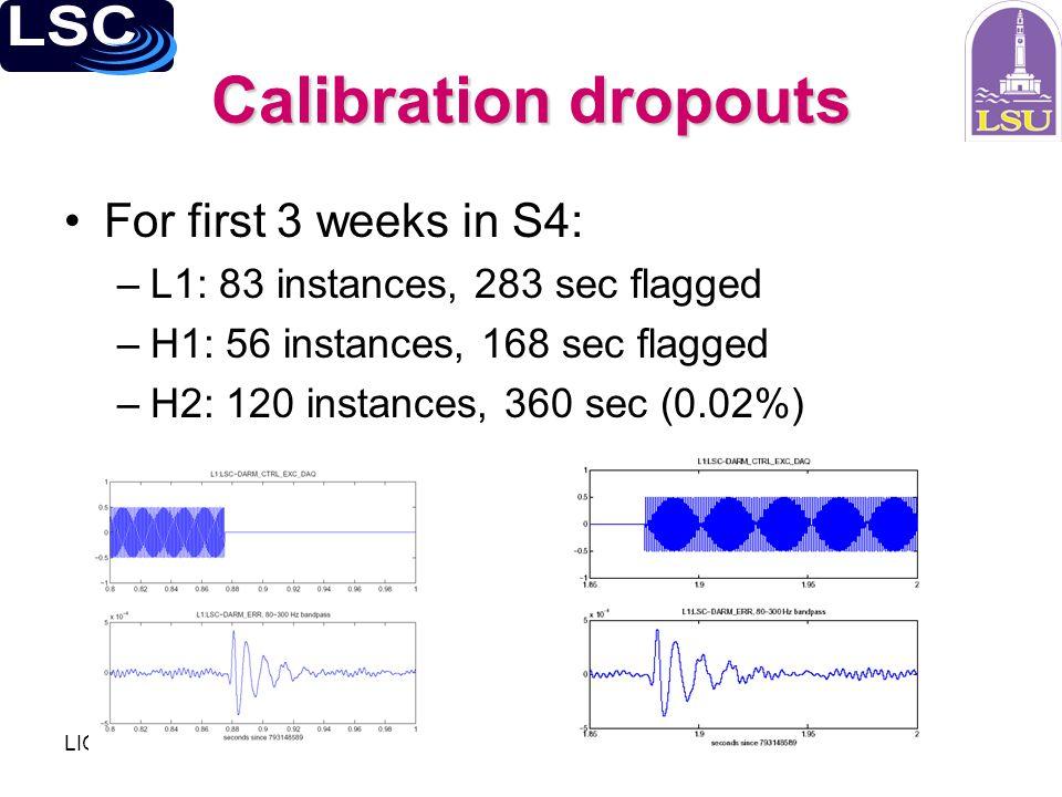 LIGO-G050185-00-Z Calibration dropouts For first 3 weeks in S4: –L1: 83 instances, 283 sec flagged –H1: 56 instances, 168 sec flagged –H2: 120 instances, 360 sec (0.02%)