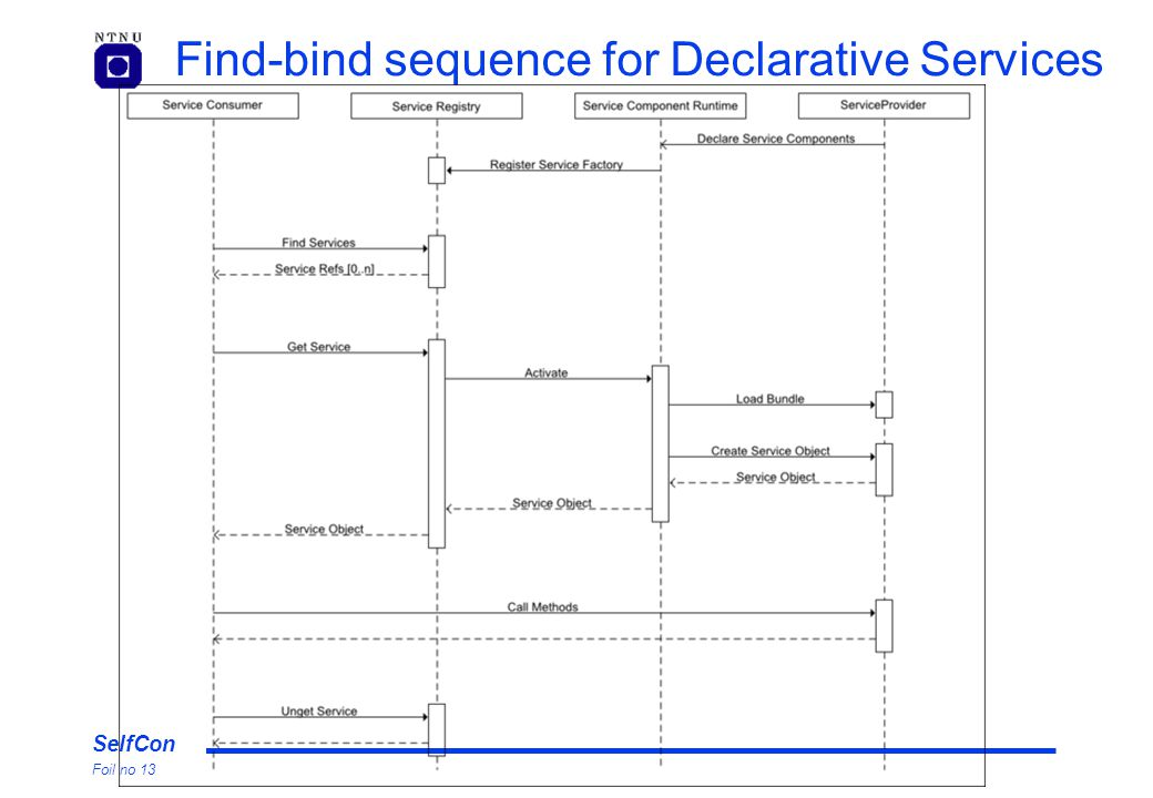 SelfCon Foil no 13 Find-bind sequence for Declarative Services