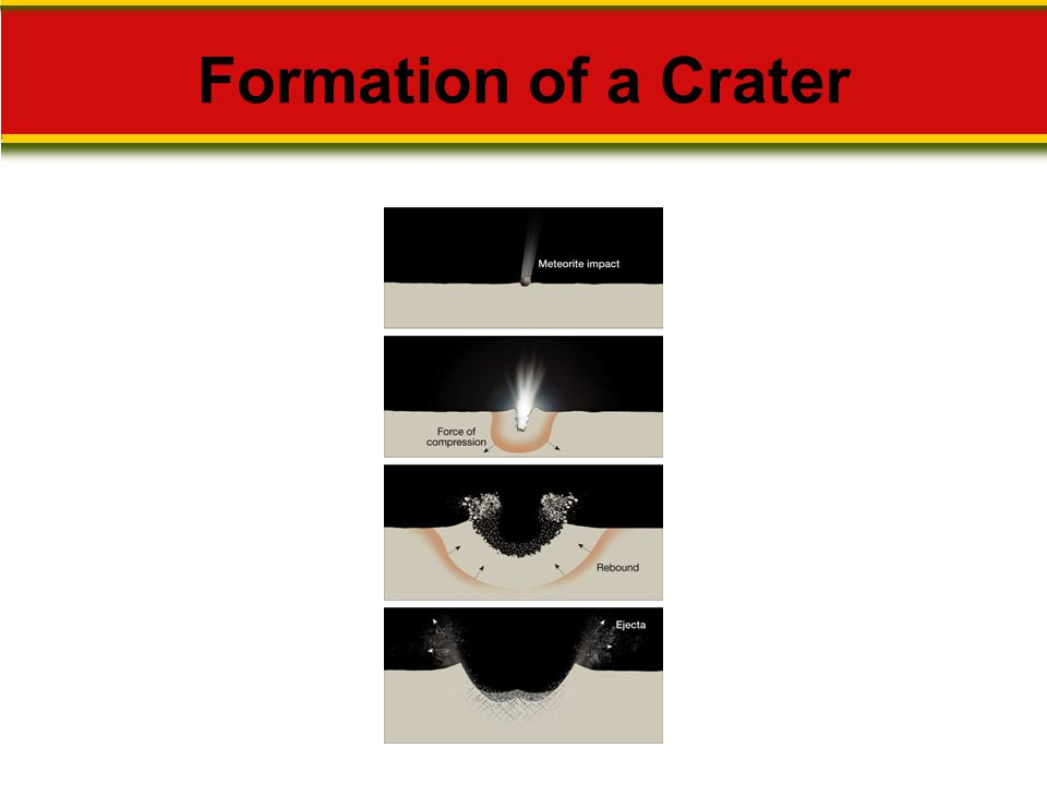 Formation of a Crater