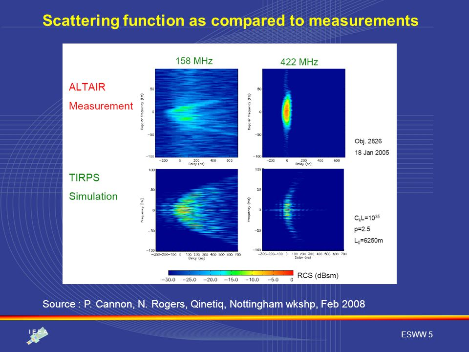 ESWW 5 Source : P. Cannon, N. Rogers, Qinetiq, Nottingham wkshp, Feb 2008 Scattering function as compared to measurements