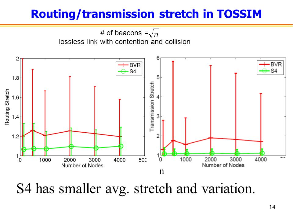 14 Routing/transmission stretch in TOSSIM S4 has smaller avg.