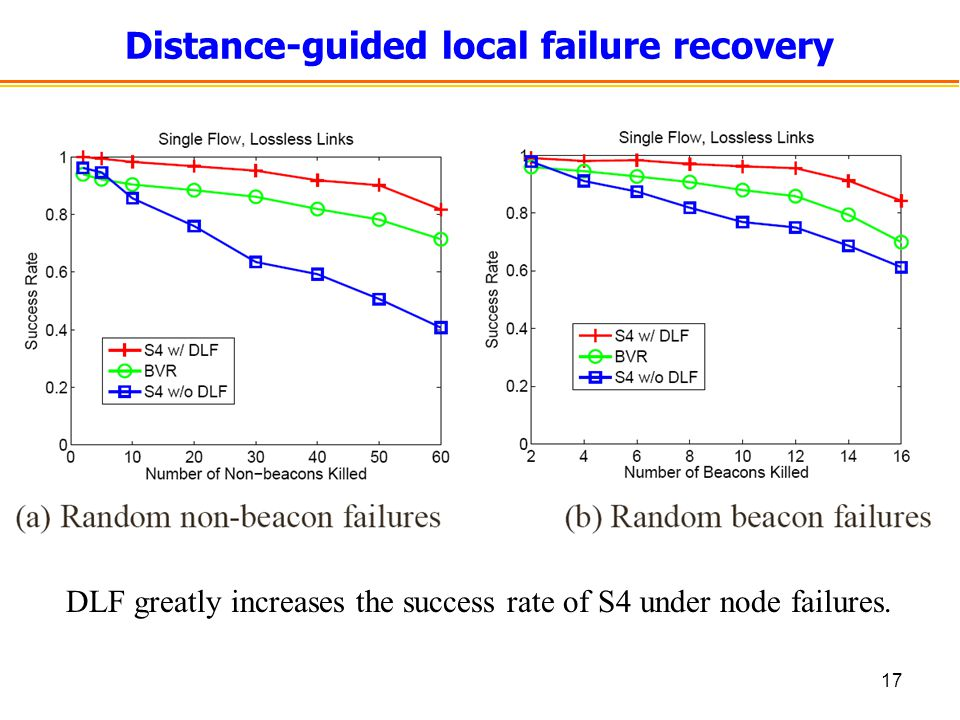 17 Distance-guided local failure recovery DLF greatly increases the success rate of S4 under node failures.