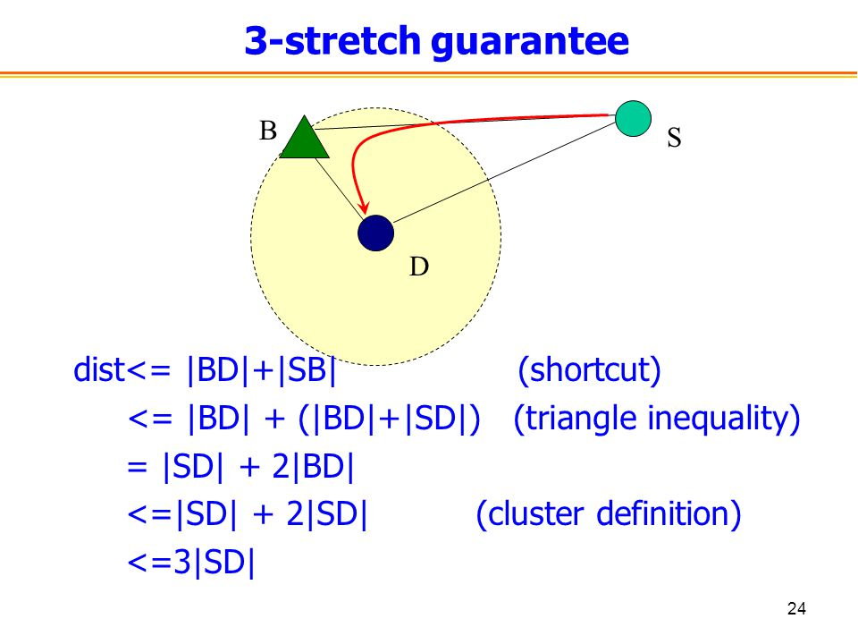 24 3-stretch guarantee dist<= |BD|+|SB| (shortcut) <= |BD| + (|BD|+|SD|) (triangle inequality) = |SD| + 2|BD| <=|SD| + 2|SD| (cluster definition) <=3|SD| B S D