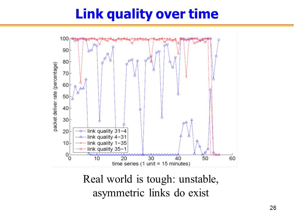 26 Link quality over time Real world is tough: unstable, asymmetric links do exist