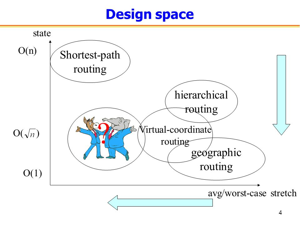 4 avg/worst-case stretch state Design space geographic routing Shortest-path routing O(1) O( ) O(n) hierarchical routing Virtual-coordinate routing