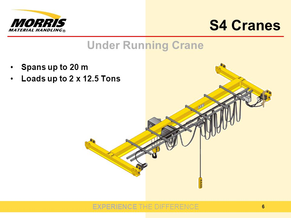 EXPERIENCE THE DIFFERENCE S4 Cranes 6 Under Running Crane Spans up to 20 m Loads up to 2 x 12.5 Tons