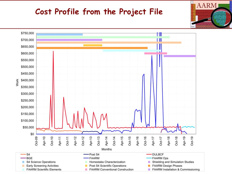 Cost Profile from the Project File