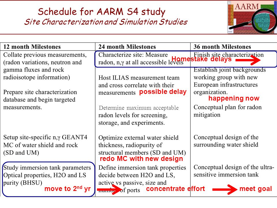 Schedule for AARM S4 study Site Characterization and Simulation Studies Homestake delays redo MC with new design move to 2 nd yrconcentrate effort meet goal possible delay happening now Determine maximum acceptable