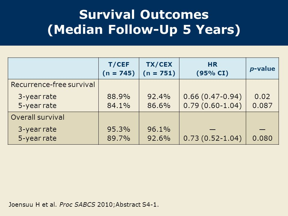 Survival Outcomes (Median Follow-Up 5 Years) T/CEF (n = 745) TX/CEX (n = 751) HR (95% CI) p-value Recurrence-free survival 3-year rate 5-year rate 88.9% 84.1% 92.4% 86.6% 0.66 (0.47-0.94) 0.79 (0.60-1.04) 0.02 0.087 Overall survival 3-year rate 5-year rate 95.3% 89.7% 96.1% 92.6% — 0.73 (0.52-1.04) — 0.080 Joensuu H et al.