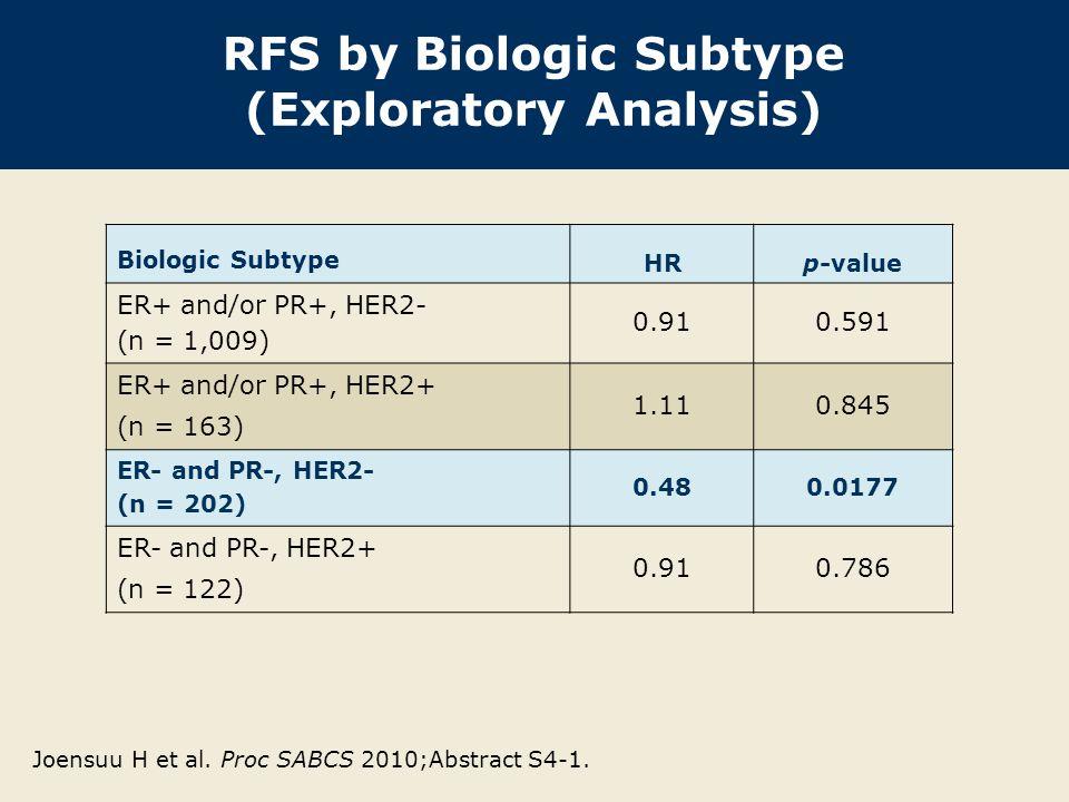 RFS by Biologic Subtype (Exploratory Analysis) Biologic Subtype HRp-value ER+ and/or PR+, HER2- (n = 1,009) 0.910.591 ER+ and/or PR+, HER2+ (n = 163) 1.110.845 ER- and PR-, HER2- (n = 202) 0.480.0177 ER- and PR-, HER2+ (n = 122) 0.910.786 Joensuu H et al.