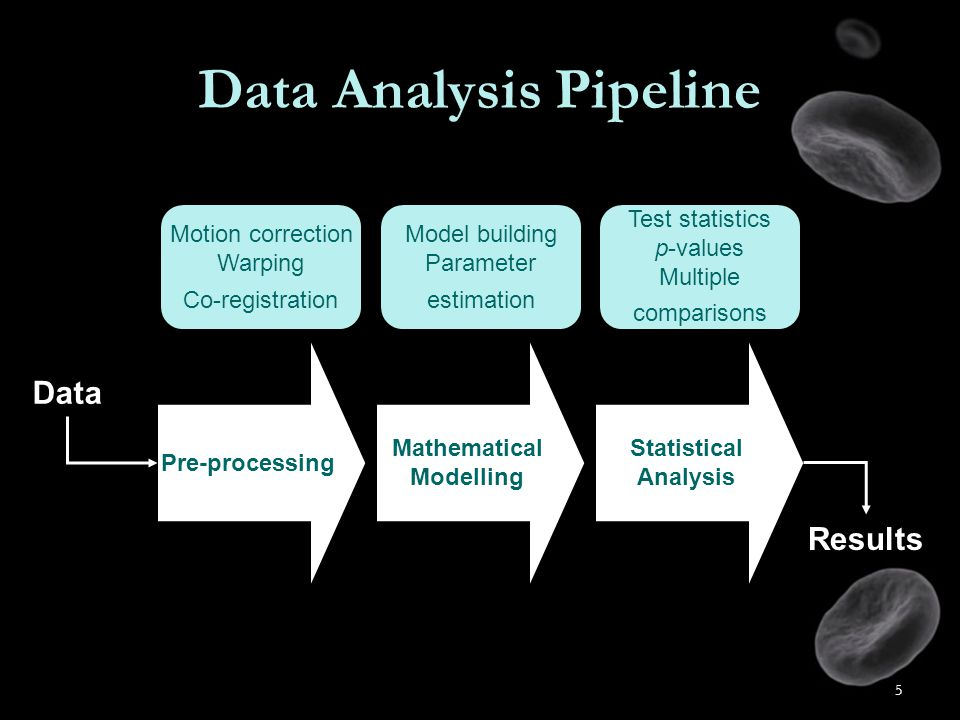 5 Data Analysis Pipeline Pre-processing Mathematical Modelling Statistical Analysis Data Results Motion correction Warping Co-registration Model building Parameter estimation Test statistics p-values Multiple comparisons