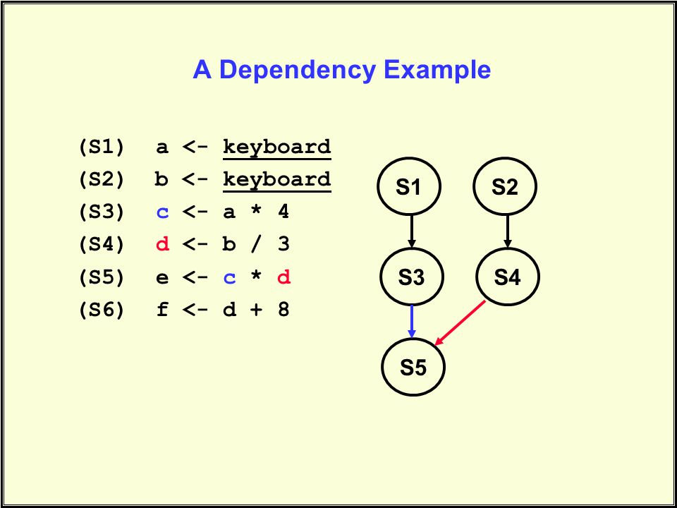 A Dependency Example (S1) a <- keyboard (S2) b <- keyboard (S3) c <- a * 4 (S4) d <- b / 3 (S5) e <- c * d (S6) f <- d + 8 S1S2 S3S4 S5