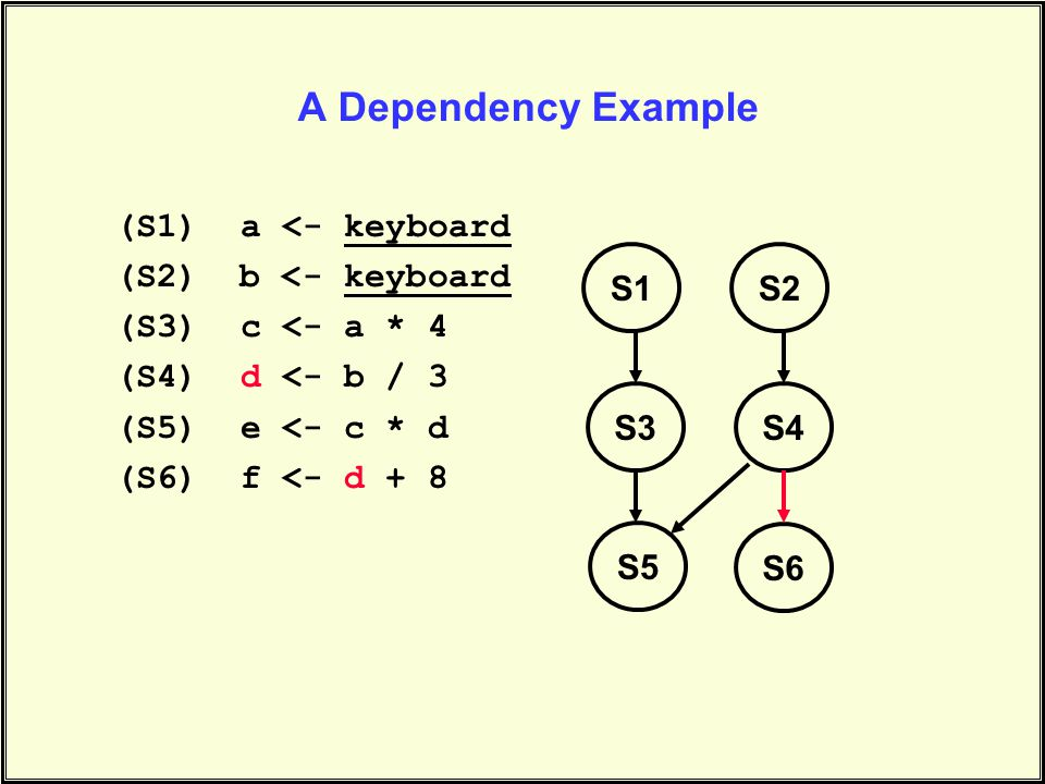 A Dependency Example (S1) a <- keyboard (S2) b <- keyboard (S3) c <- a * 4 (S4) d <- b / 3 (S5) e <- c * d (S6) f <- d + 8 S1S2 S3S4 S5 S6