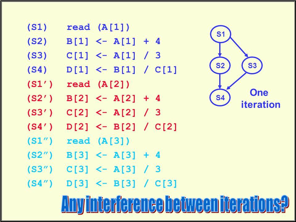 (S1) read (A[1]) (S2) B[1] <- A[1] + 4 (S3) C[1] <- A[1] / 3 (S4) D[1] <- B[1] / C[1] (S1') read (A[2]) (S2') B[2] <- A[2] + 4 (S3') C[2] <- A[2] / 3 (S4') D[2] <- B[2] / C[2] (S1 ) read (A[3]) (S2 ) B[3] <- A[3] + 4 (S3 ) C[3] <- A[3] / 3 (S4 ) D[3] <- B[3] / C[3] S1 S2 S4 S3 One iteration