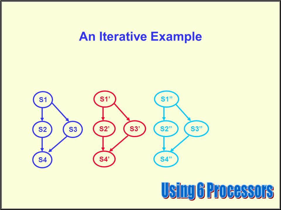 An Iterative Example S1 S2 S4 S3 S1' S2' S4' S3' S1 S2 S4 S3