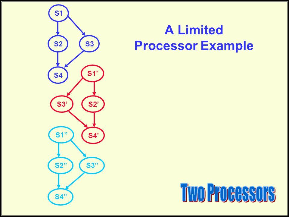 A Limited Processor Example S1 S2 S4 S3 S1' S2' S4' S3' S1 S2 S4 S3